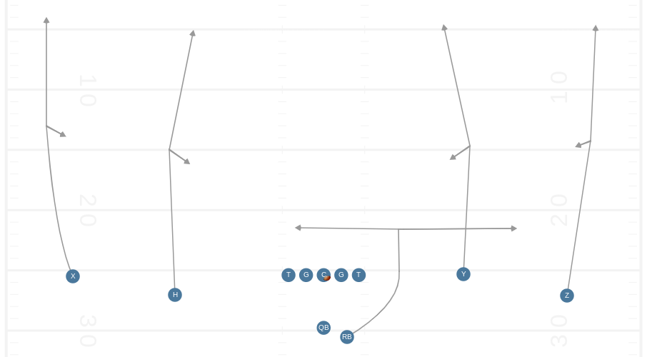 6 (4 Verts) - This is the main deep passing concept in the Air Raid. It is designed to stretch the defense vertically, but like the other plays, the receivers also change their routes according to the defensive coverage.